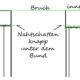 Faltenrock-Schnitterstellung